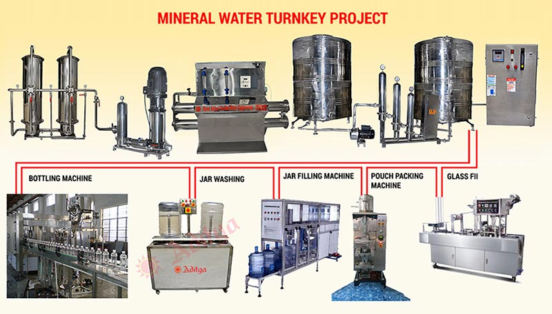 mineral water turnkey project in hyderabad